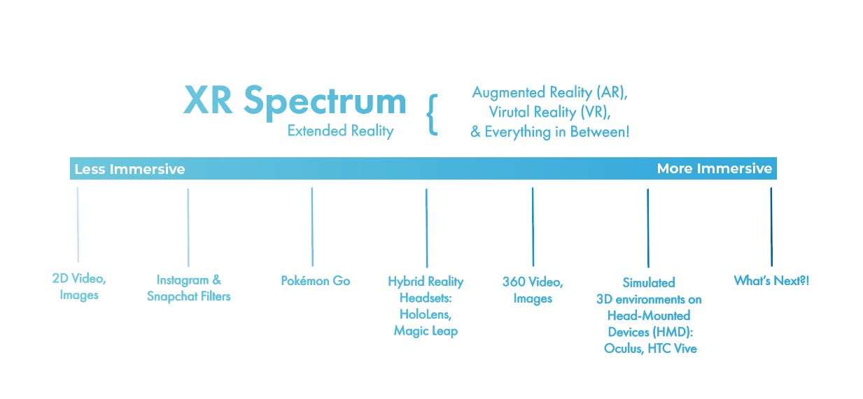 infographic to illustrate the immersiveness of XR technologies, starting with least immersive on the left. 1. 2D video, images 2. Instragam & Snapchat filters 3. Pokemon Go 4. Hybrid Reality Headsets such as HoloLens and Magic Leap 5. 360 video and images 6. Simulated 3D environments on Head-Mounted Devices such as Oculus, HTC Vive. Ending with the question what will be next?
