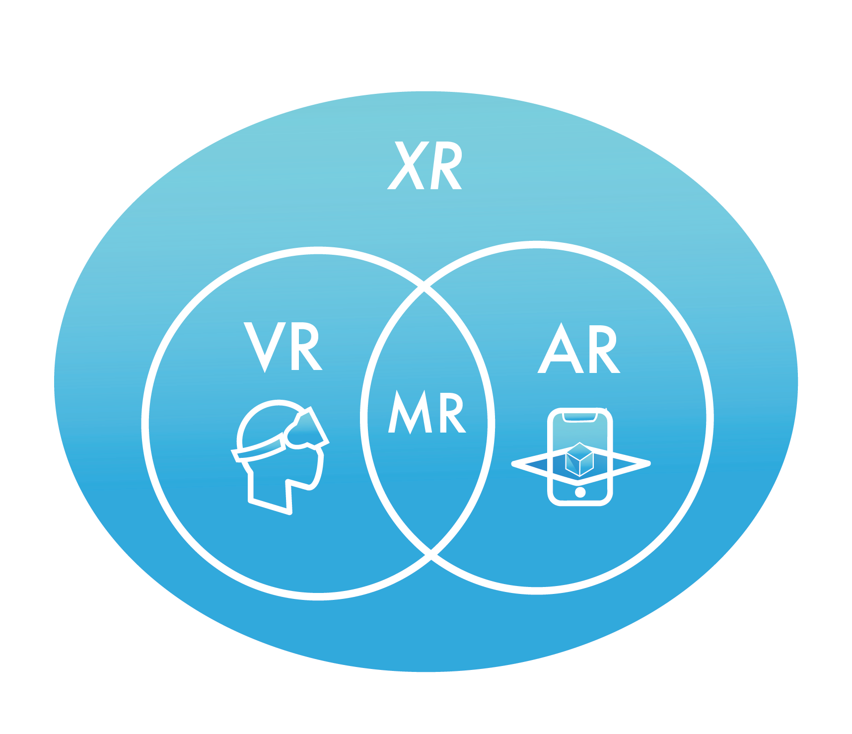 infographic venndiagram of XR technologies. On the left in one circle is VR with an icon of someone in a virtual reality headset. On the right circle is a AR with an icon of phone displaying augmented reality. The circles overlap and display MR for mixed reality in the middle.
