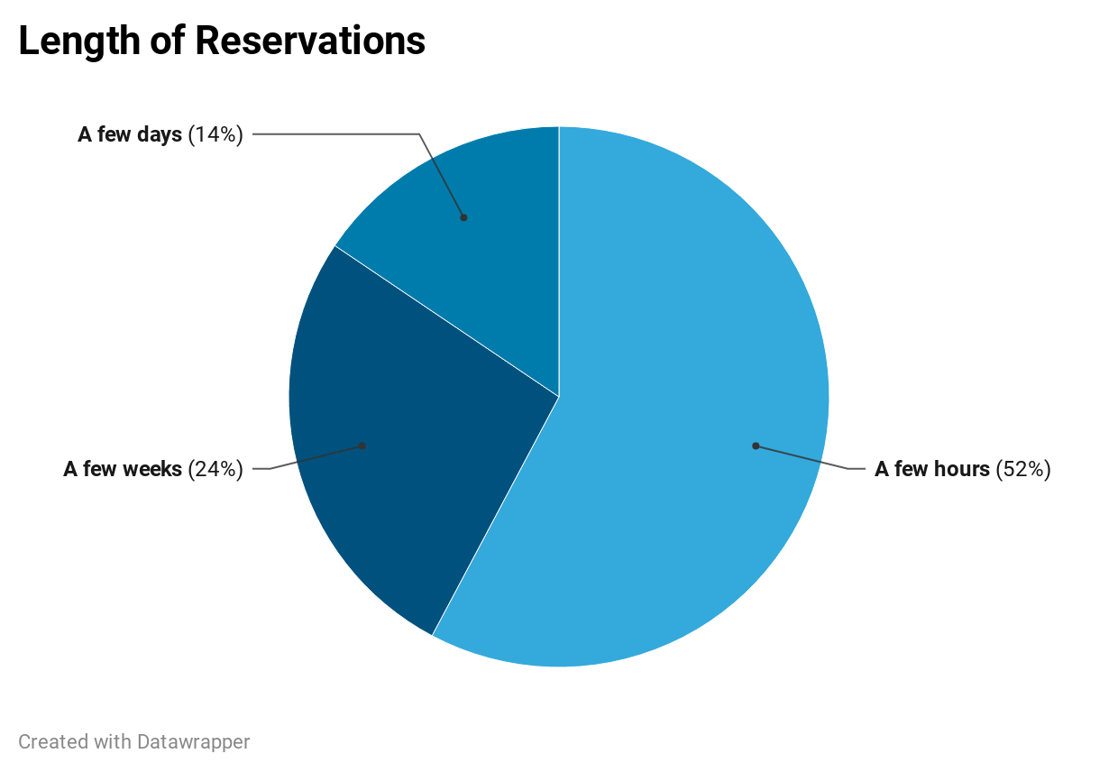 Pie chart to visualize requested reservation length. 52% of responses indicate a few hours. 24% of responses indicate a few weeks. 14% of responses indicate a few days.