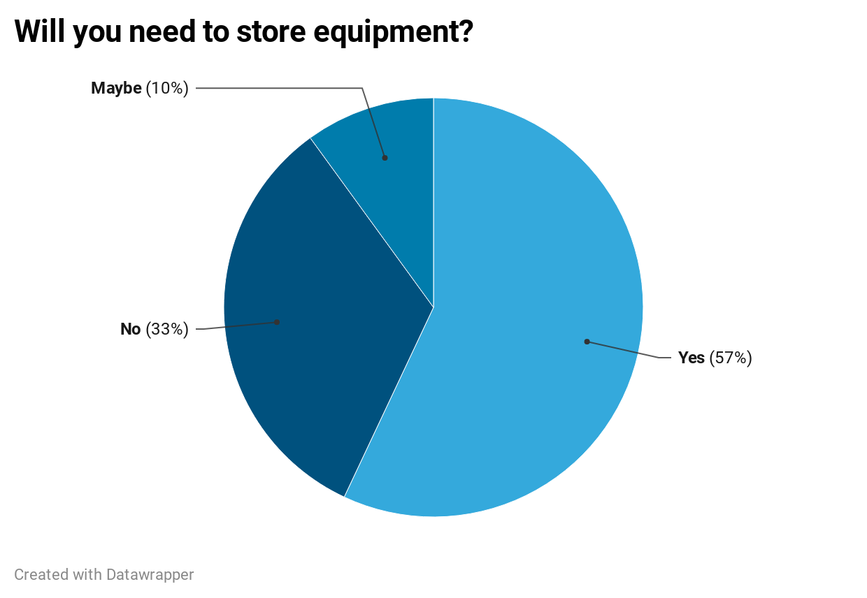 Pie chart used to visualize if users will need to store equipment. 57% said yes. 33% said no. 10% said maybe.