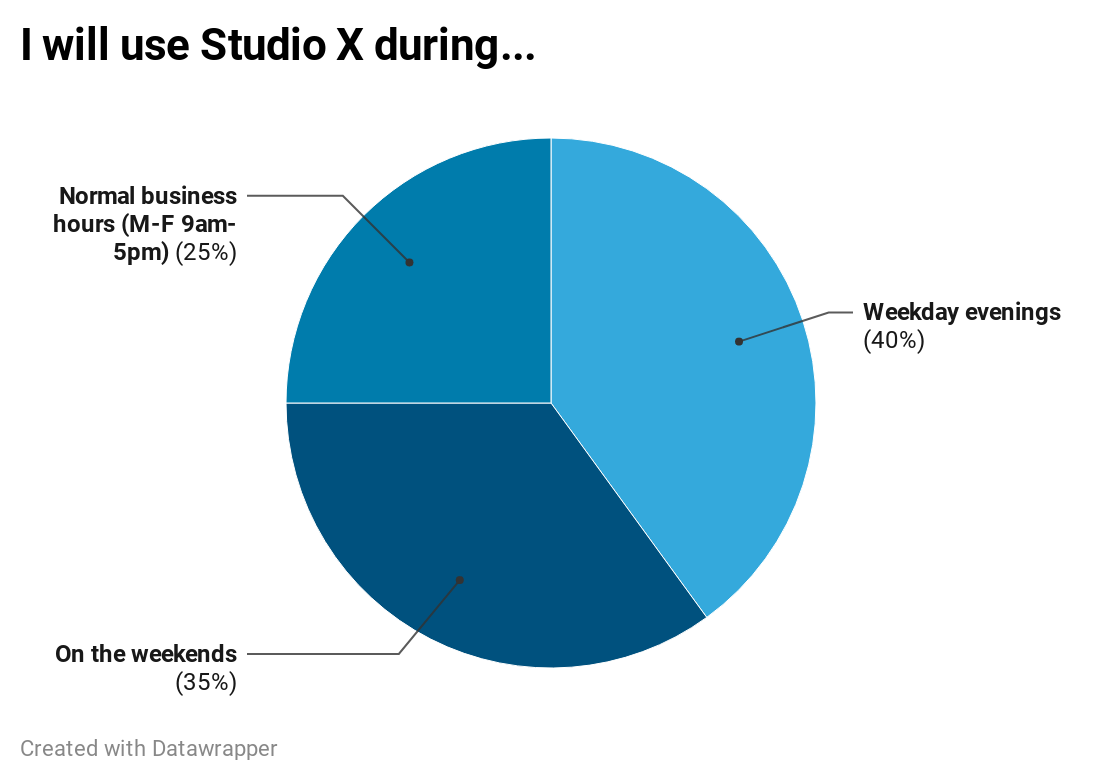 Pie chart used to visualize when users will use Studio X. 40% said weekday evenings. 35% said on the weekends. 25% said during regular business hours.